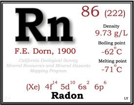 Radon in Water Testing Connecticut